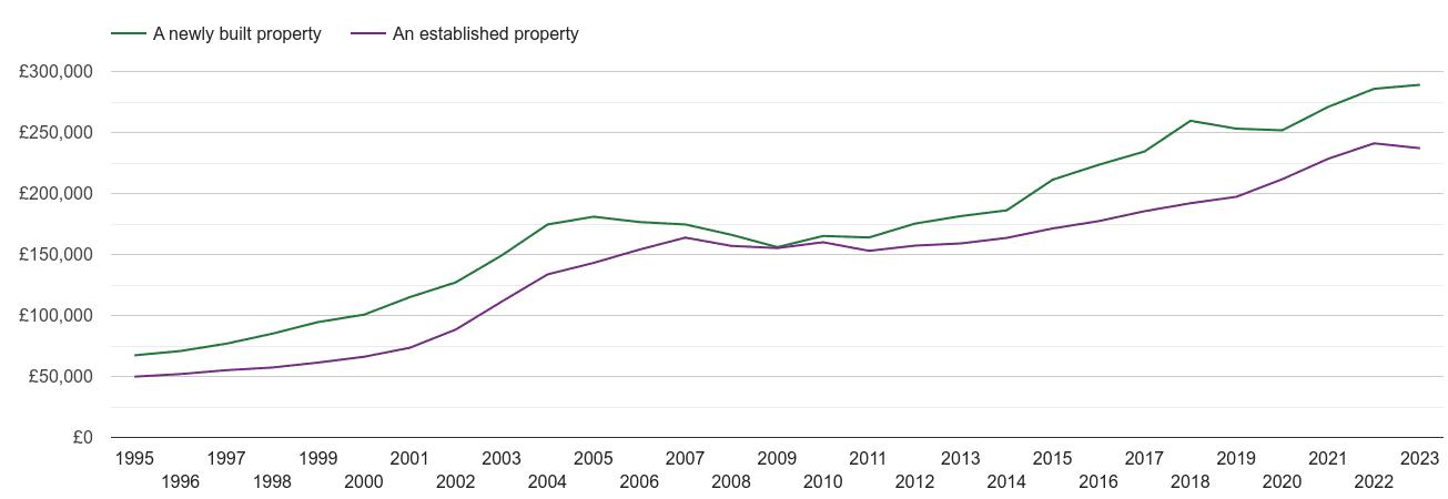 Derbyshire house prices new vs established