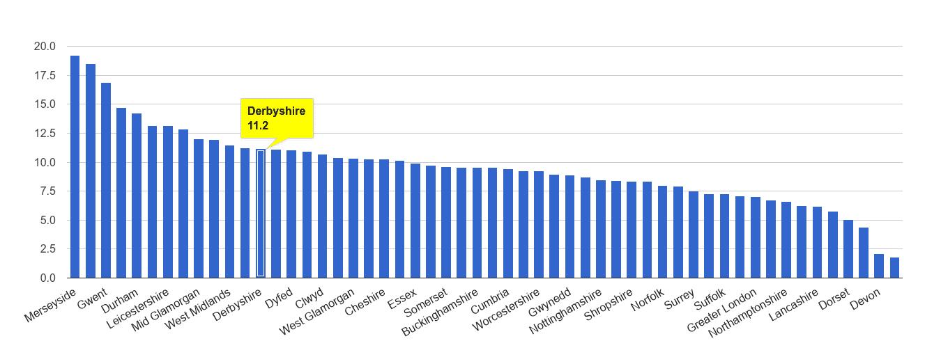 Derbyshire public order crime rate rank
