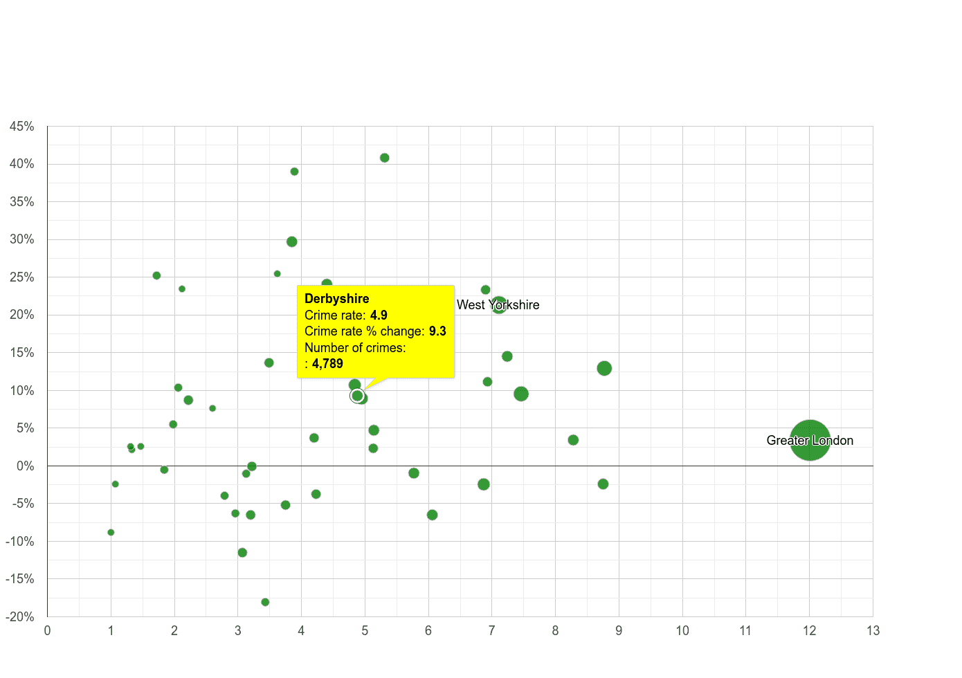 Derbyshire vehicle crime rate compared to other counties