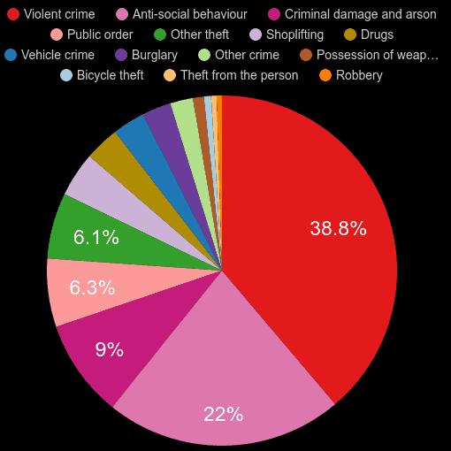Devon crime statistics