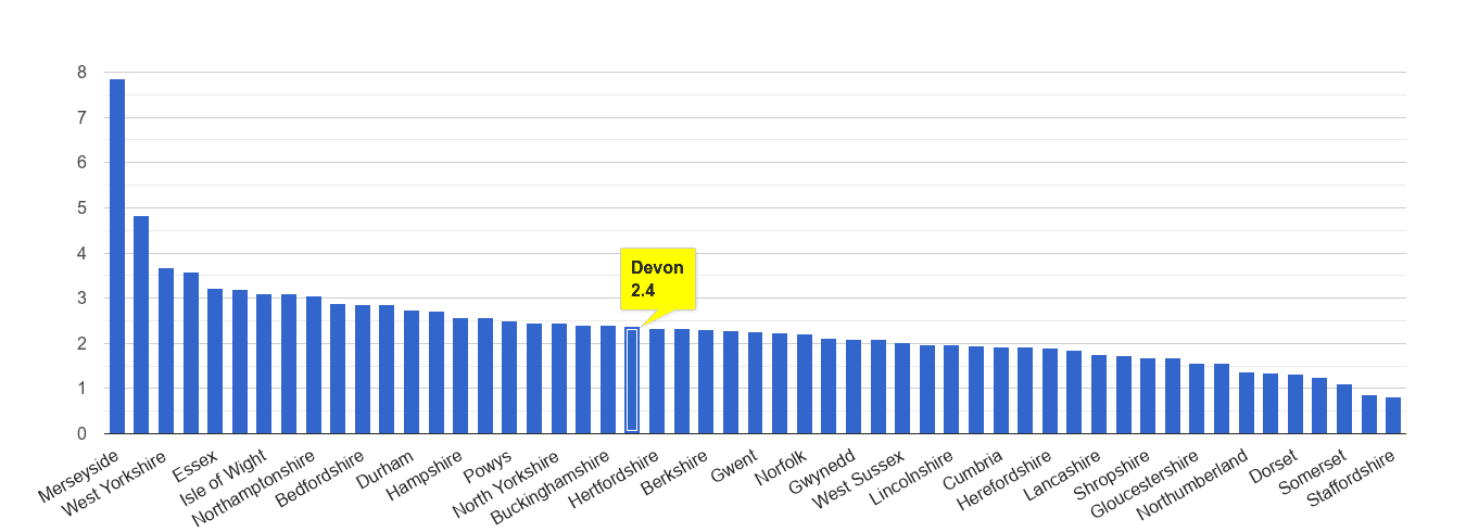 Devon drugs crime rate rank
