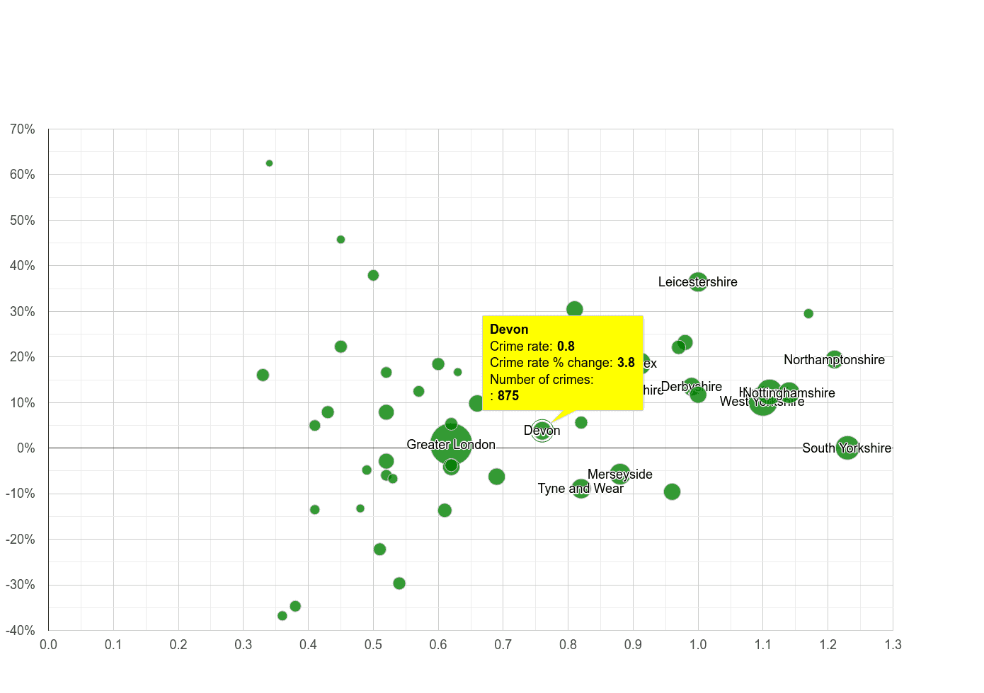Devon possession of weapons crime rate compared to other counties