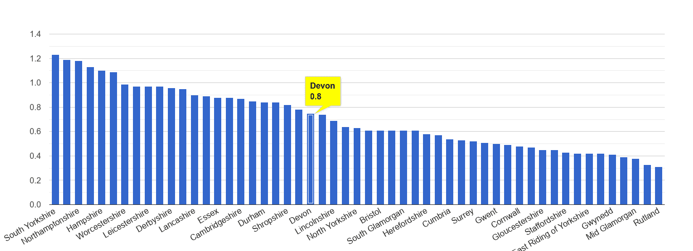 Devon possession of weapons crime rate rank