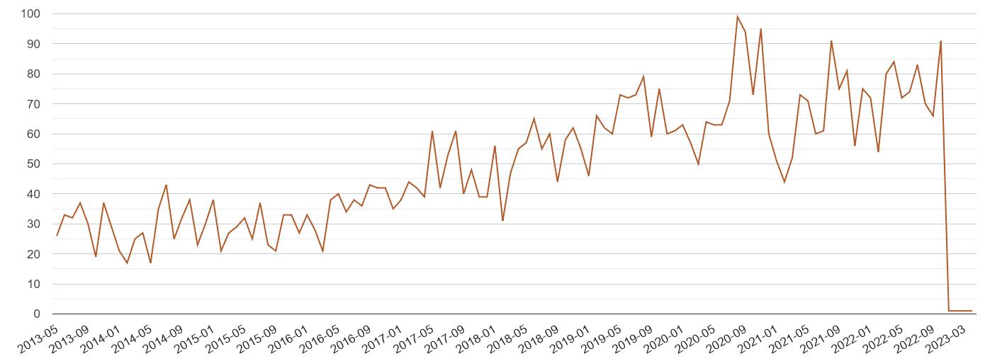 Devon possession of weapons crime volume