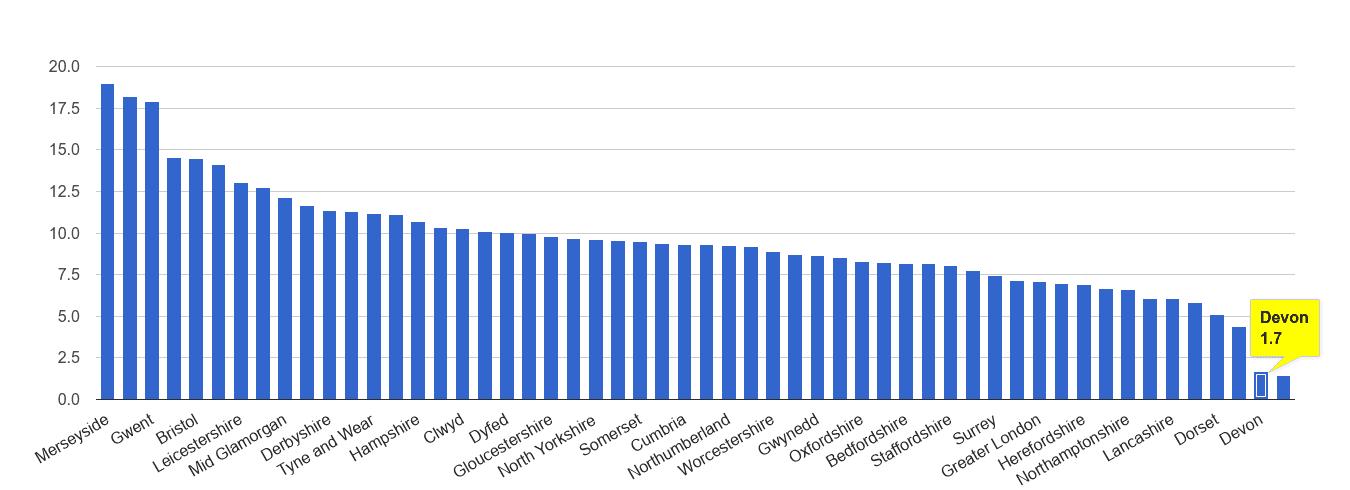 Devon public order crime rate rank
