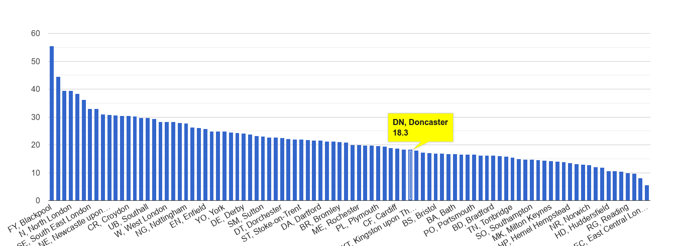 Doncaster antisocial behaviour crime rate rank
