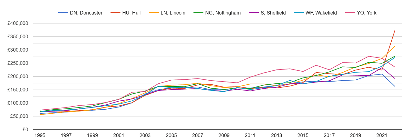 Doncaster new home prices and nearby areas