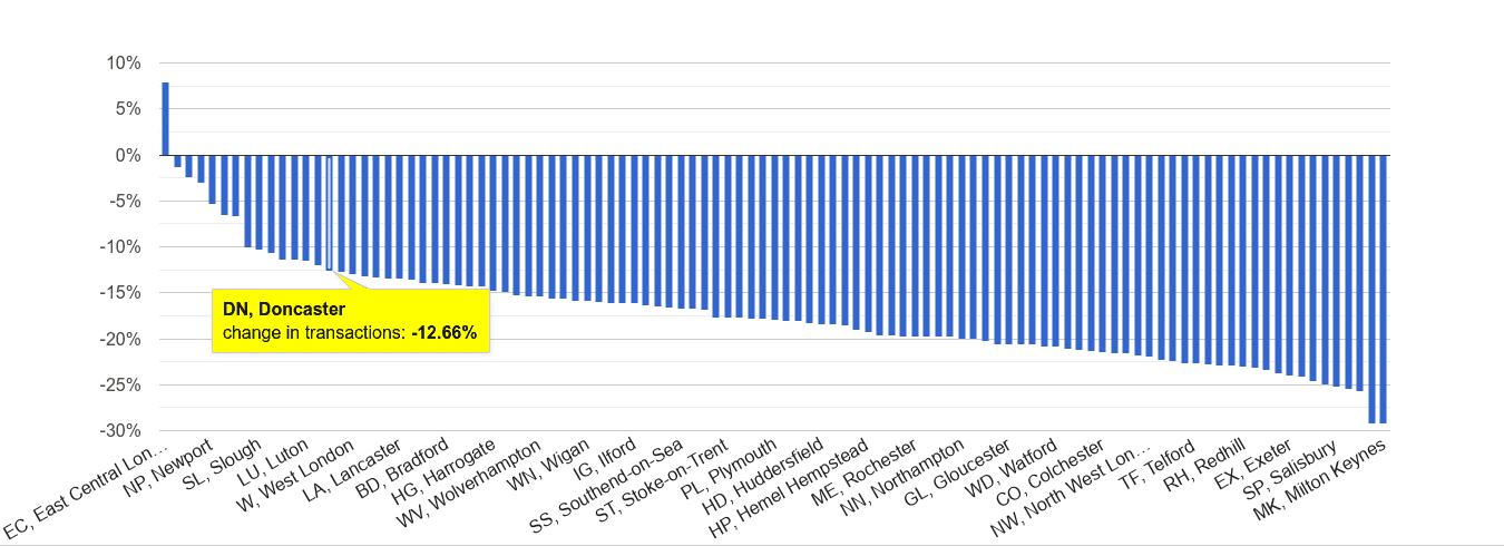 Doncaster sales volume change rank
