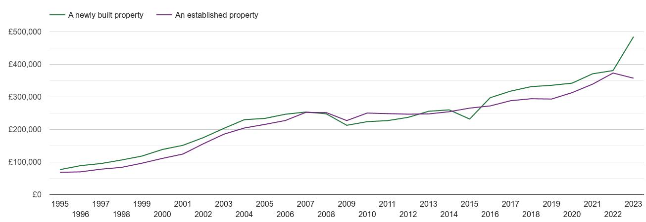 Dorchester house prices new vs established