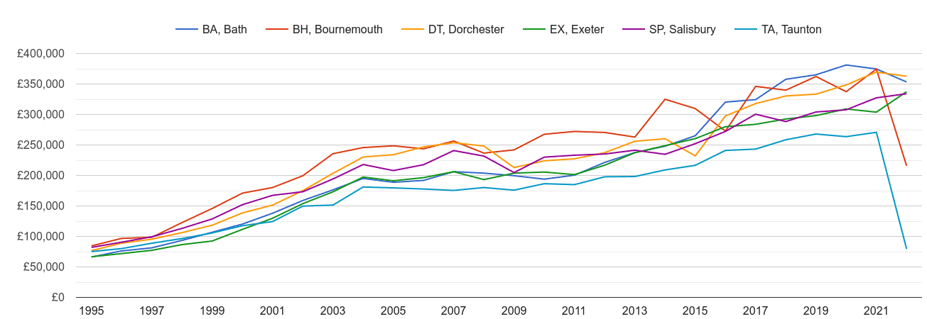 Dorchester new home prices and nearby areas