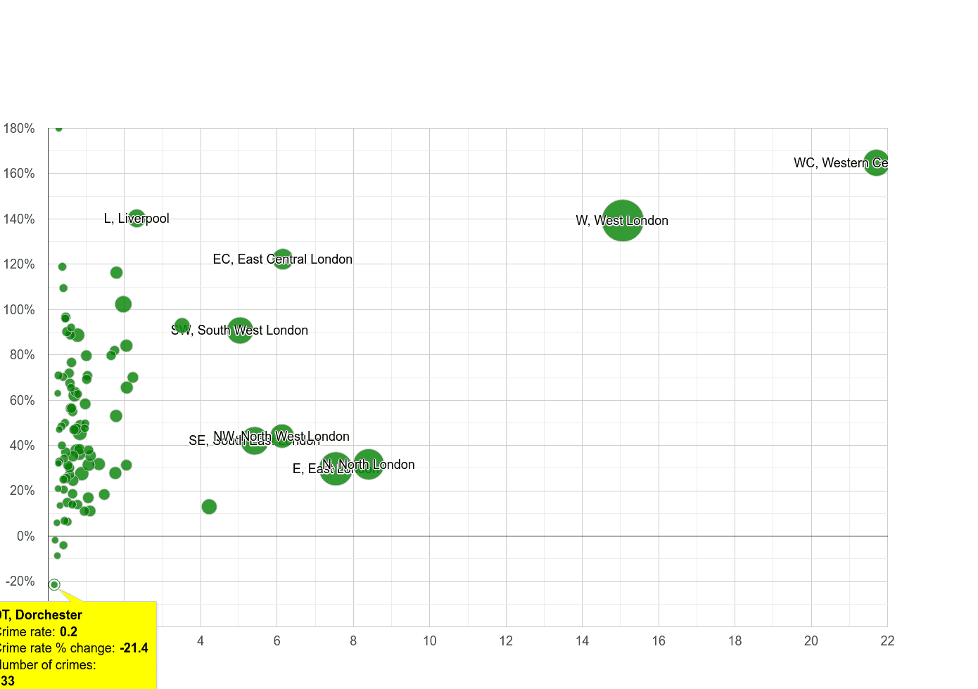 Dorchester theft from the person crime rate compared to other areas