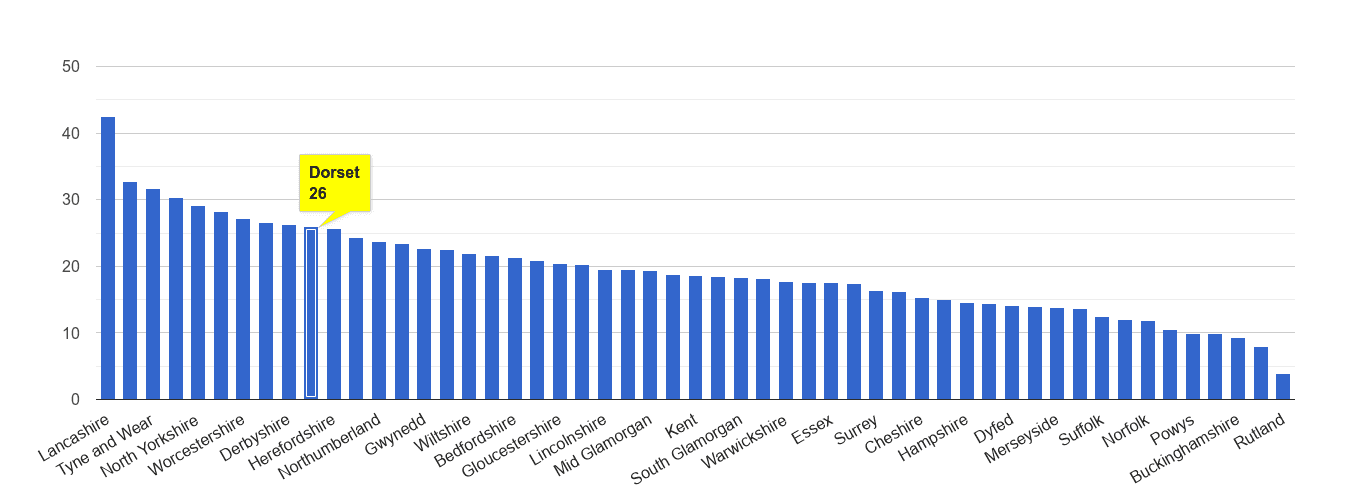 Dorset antisocial behaviour crime rate rank