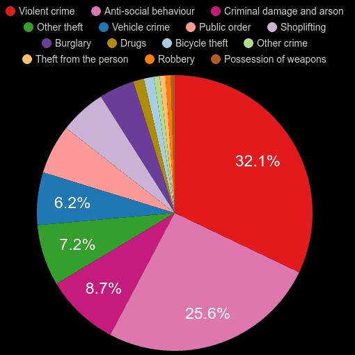 Dorset crime statistics