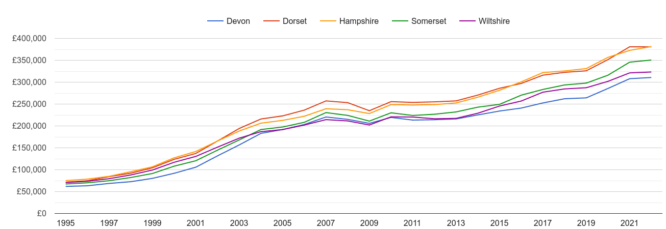 Dorset house prices and nearby counties