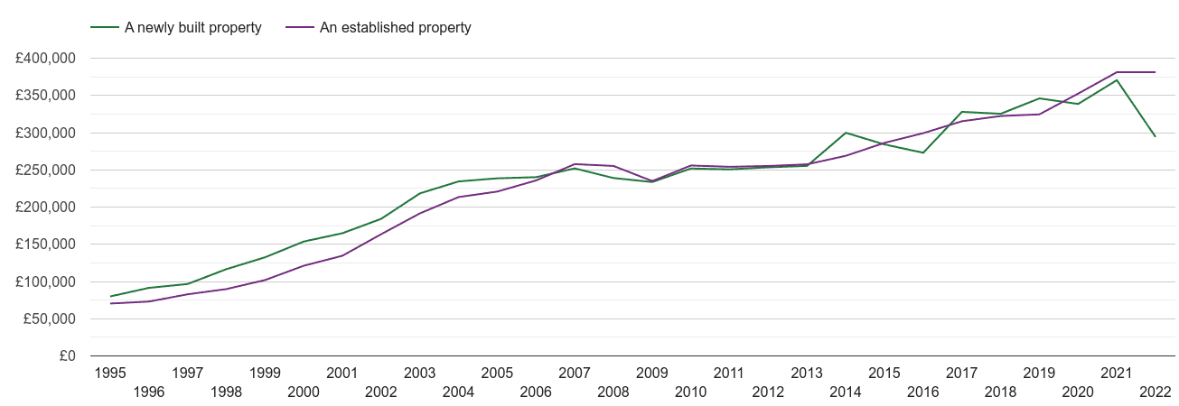 Dorset house prices new vs established