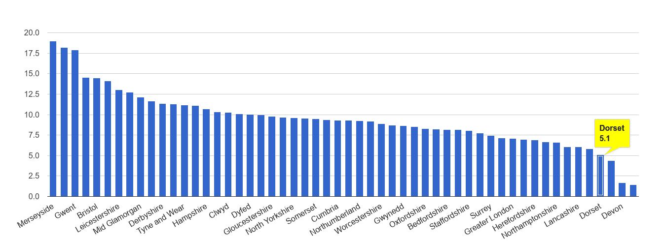 Dorset public order crime rate rank