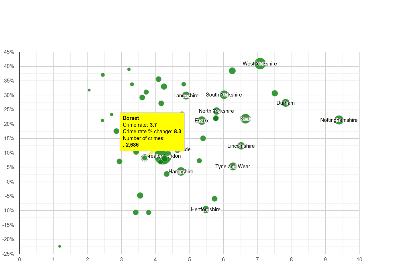 Dorset shoplifting crime rate compared to other counties