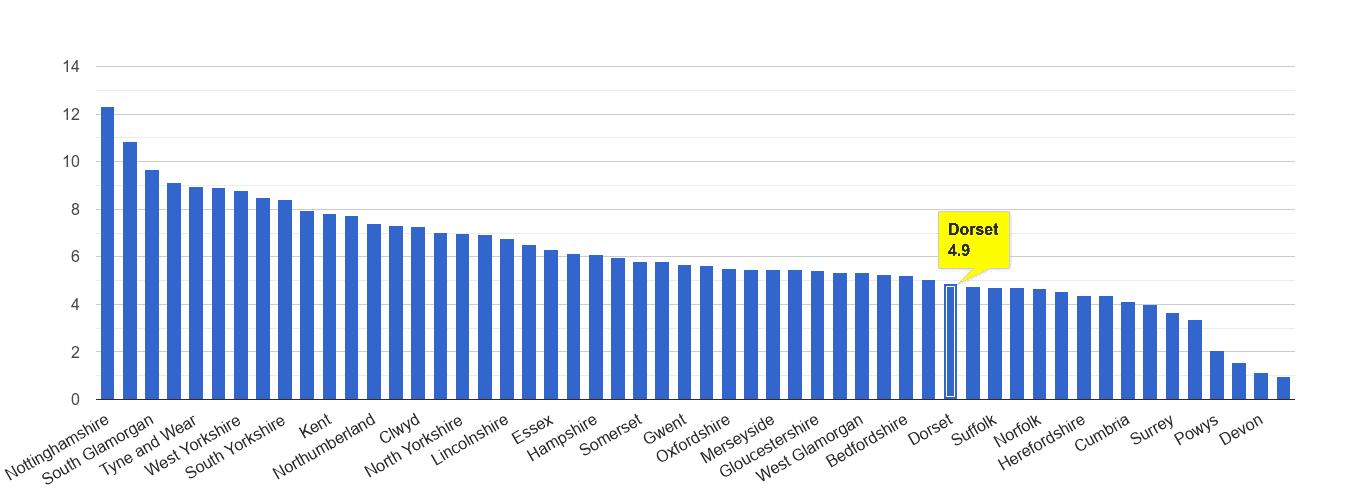 Dorset shoplifting crime rate rank