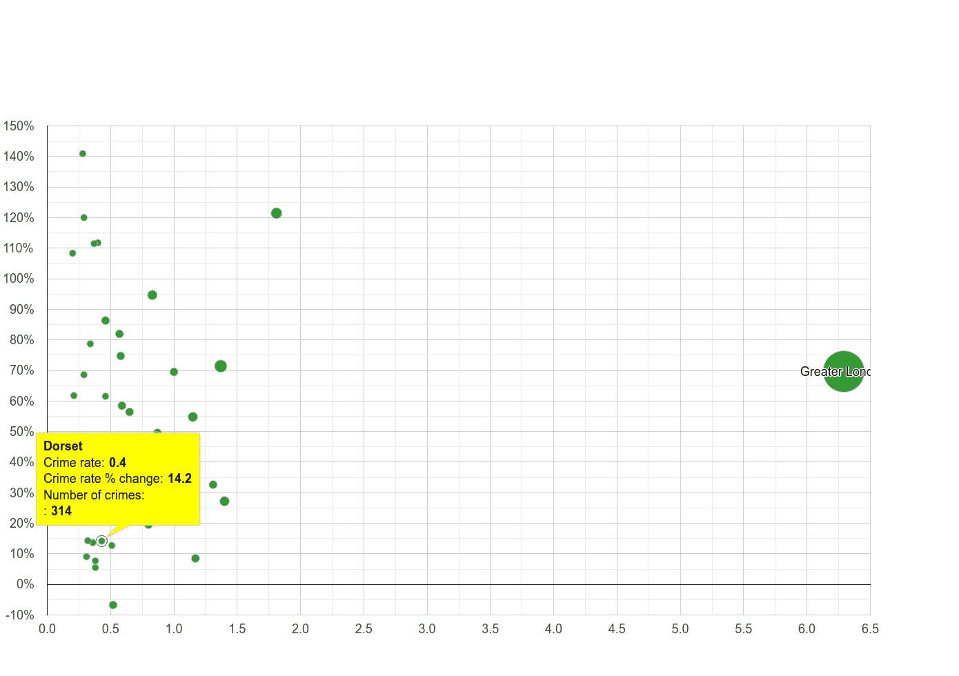 Dorset theft from the person crime rate compared to other counties