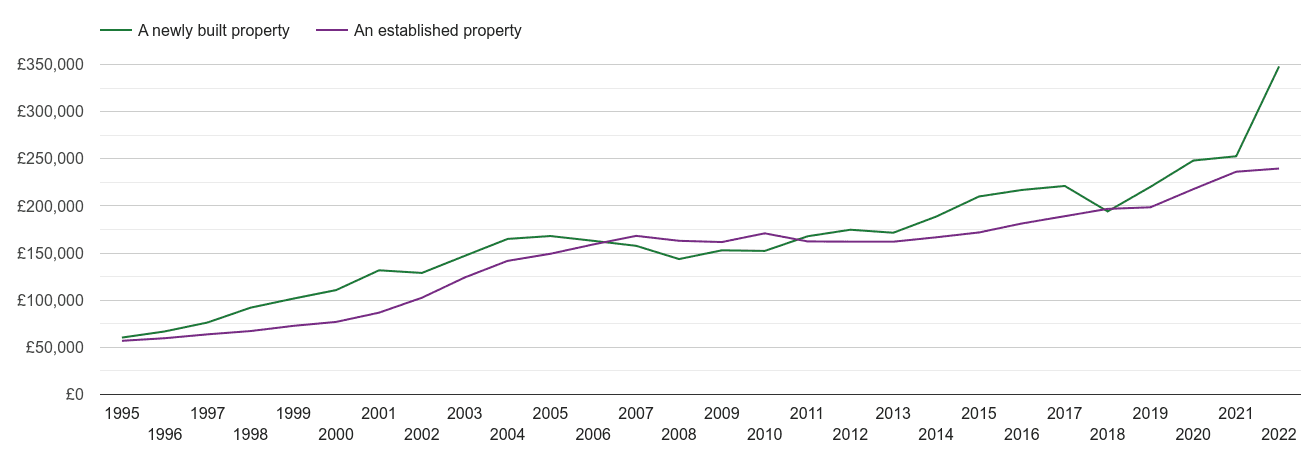 Dudley house prices new vs established
