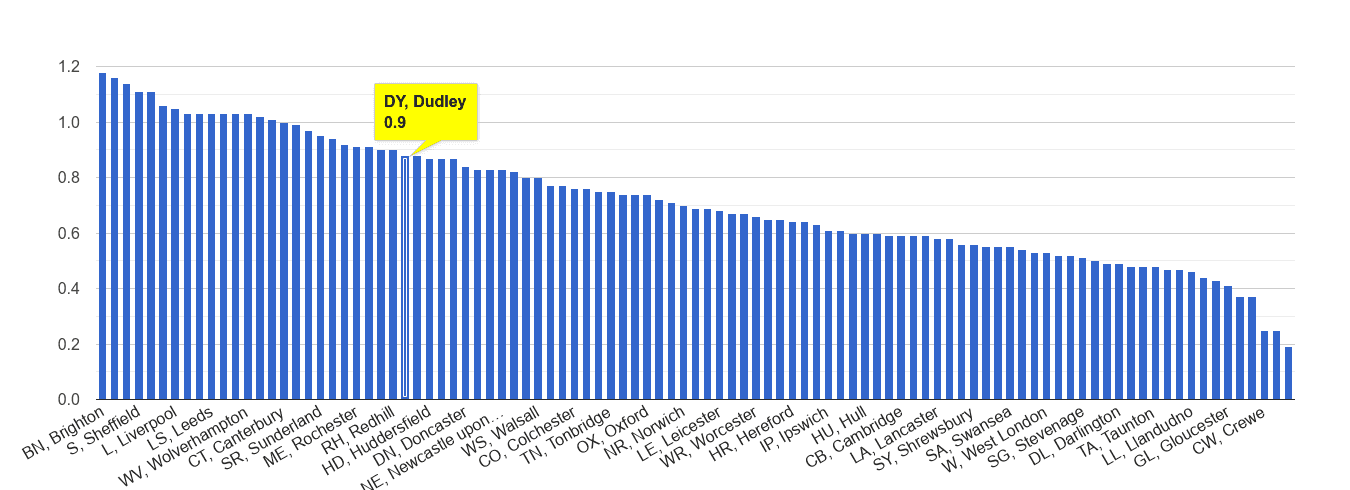 Dudley possession of weapons crime rate rank