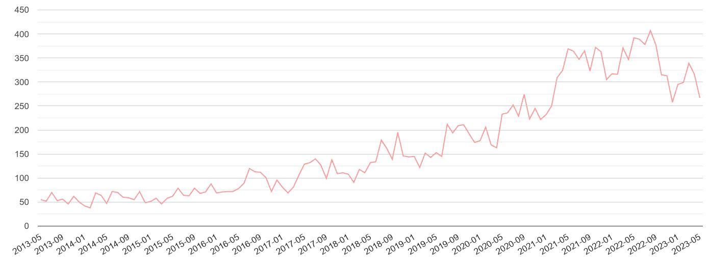 Dudley public order crime volume