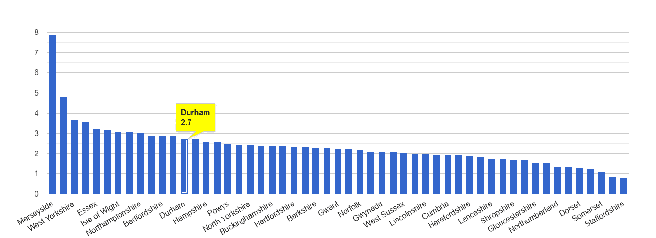 Durham county drugs crime rate rank