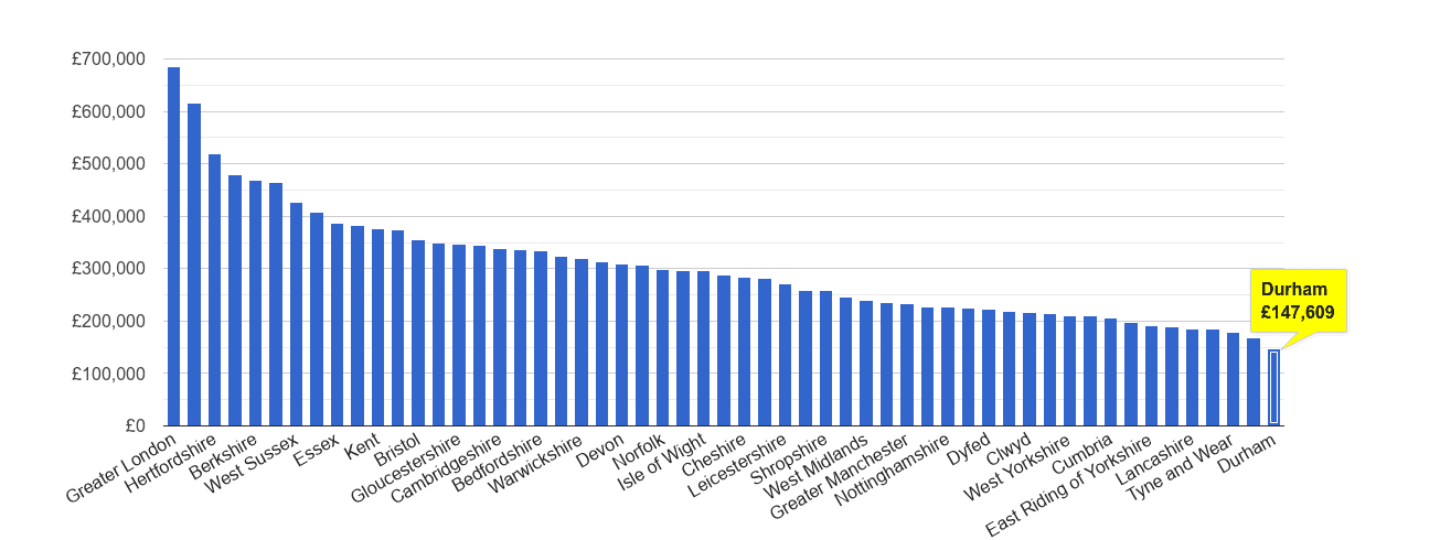 Durham county house price rank