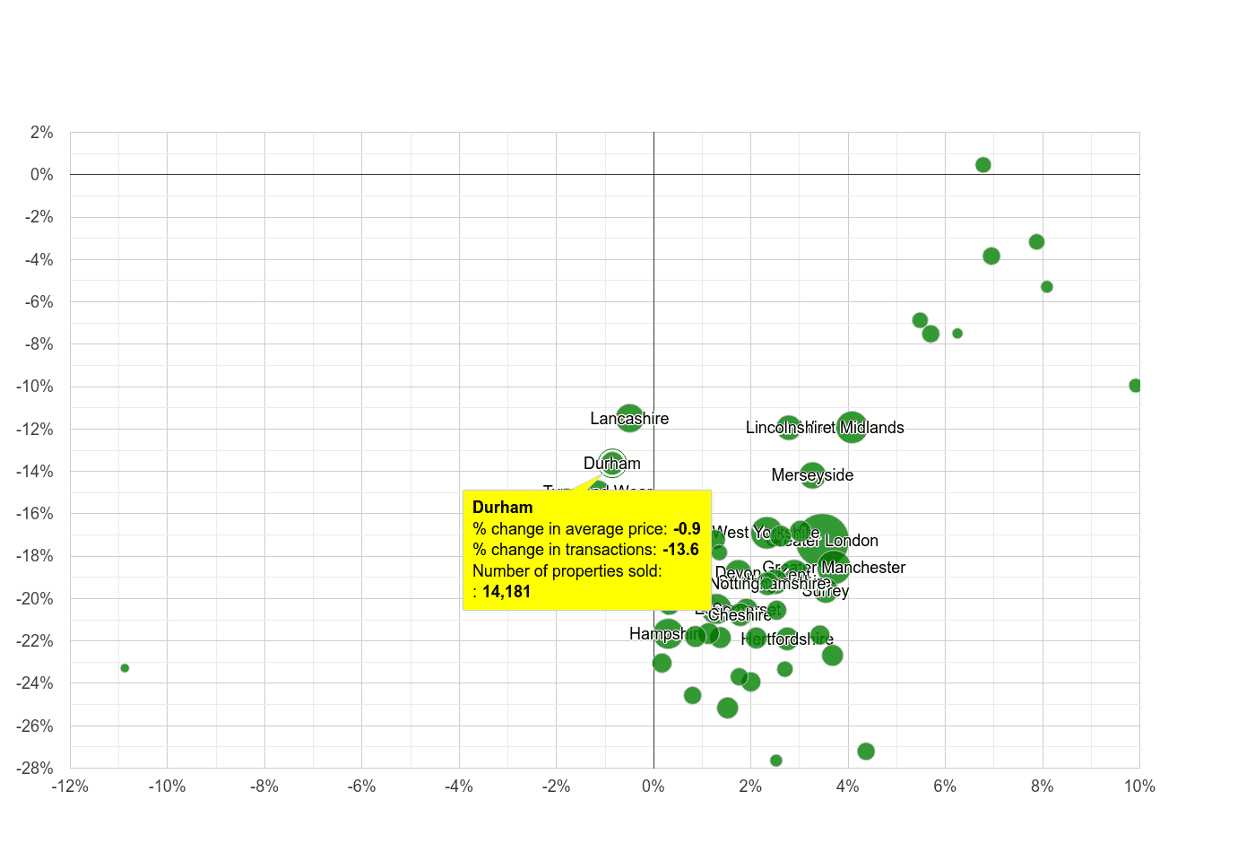 Durham county property price and sales volume change relative to other counties