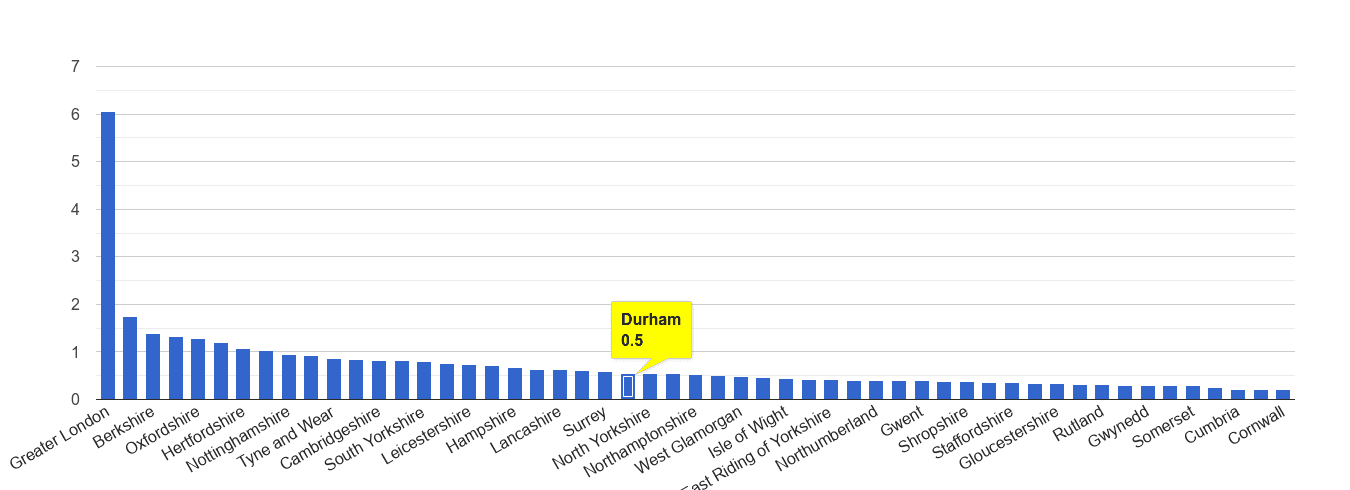 Durham county theft from the person crime rate rank