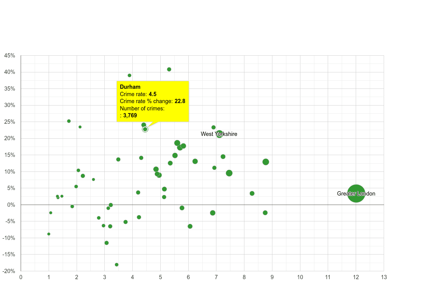 Durham county vehicle crime rate compared to other counties