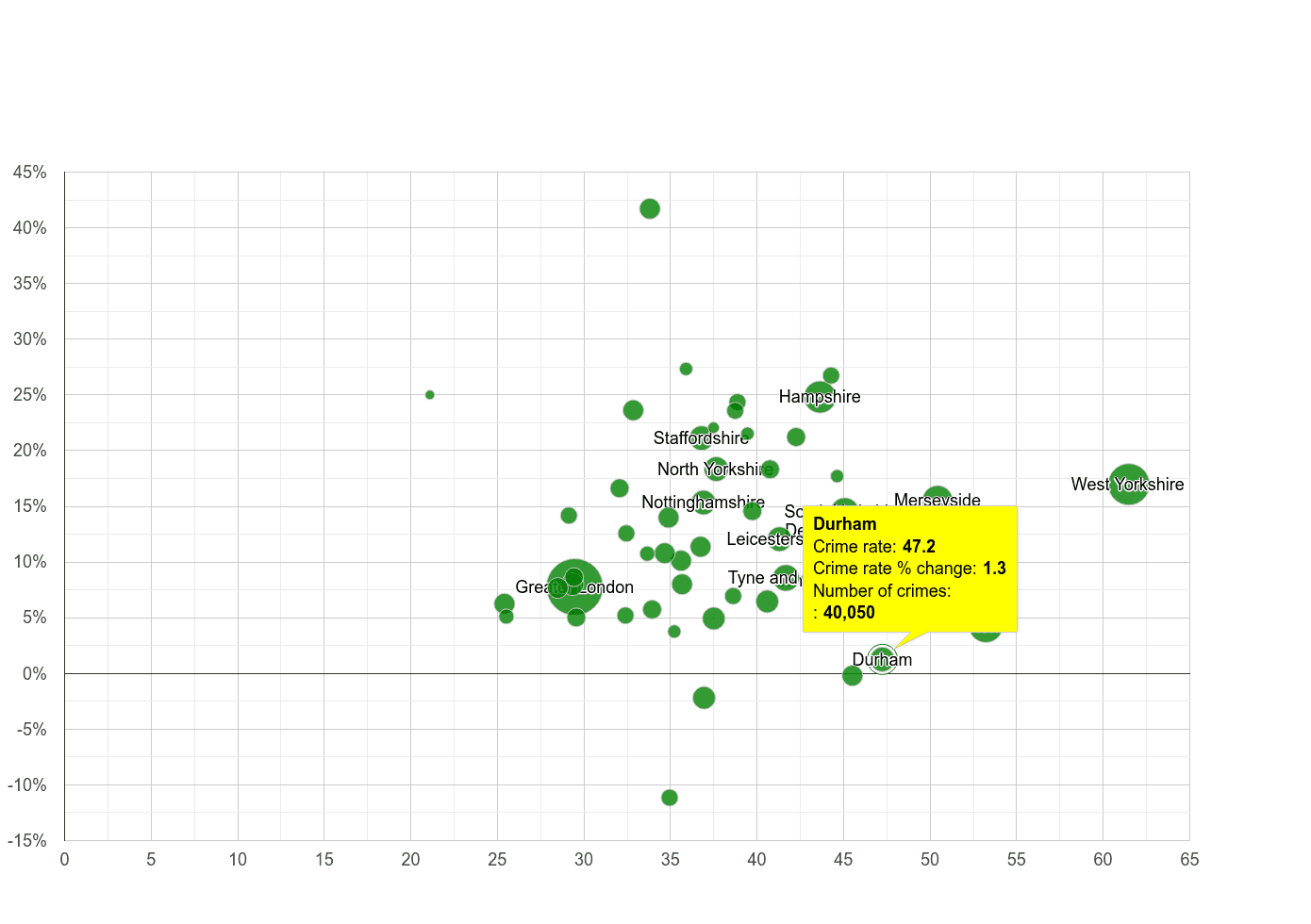 Durham county violent crime rate compared to other counties