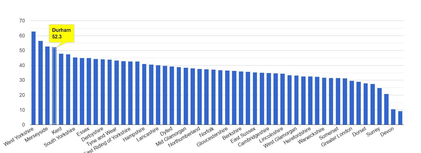 Durham county violent crime rate rank