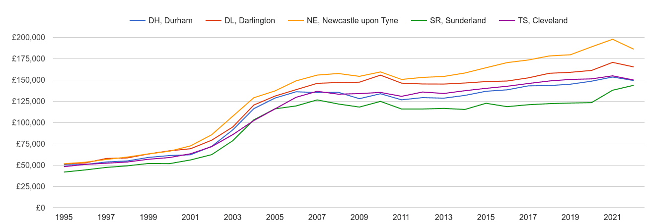 Durham house prices and nearby areas