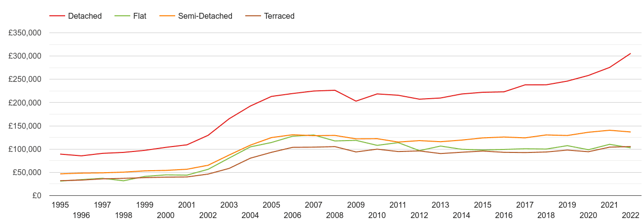 Durham house prices by property type