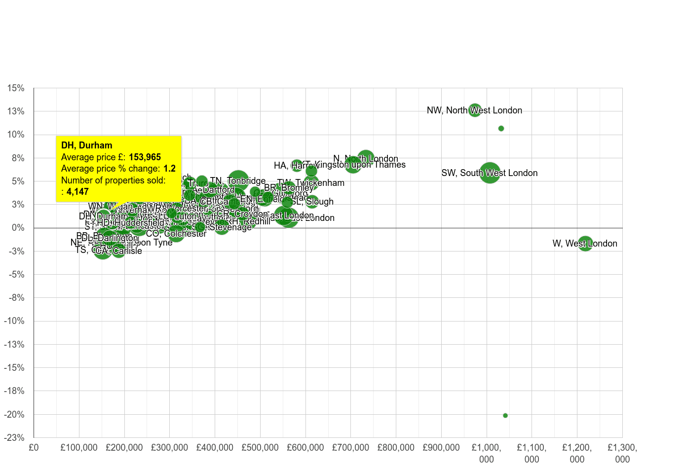 Durham house prices compared to other areas