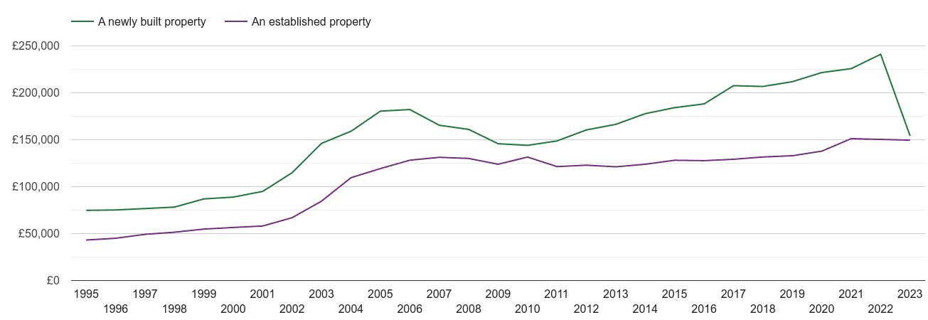 Durham house prices new vs established