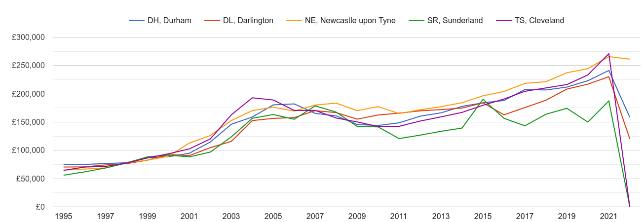 Durham new home prices and nearby areas