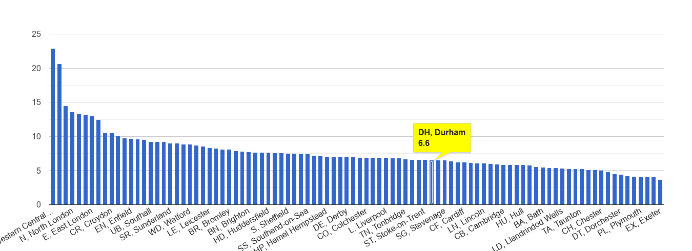 Durham other theft crime rate rank