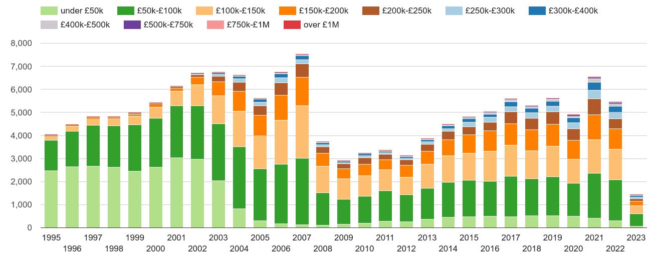 Durham property sales volumes
