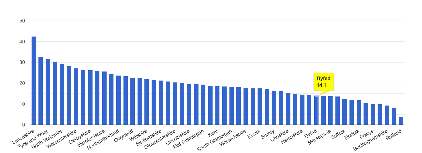 Dyfed antisocial behaviour crime rate rank