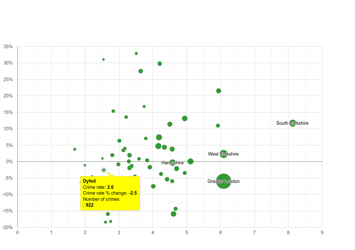 Dyfed burglary crime rate compared to other counties