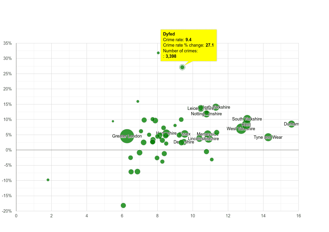 Dyfed criminal damage and arson crime rate compared to other counties