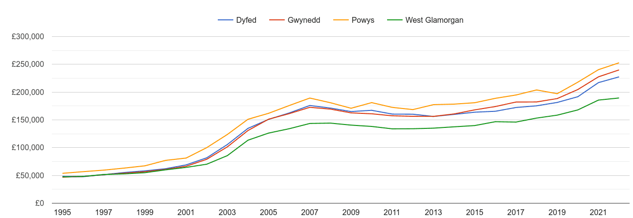 Dyfed house prices and nearby counties