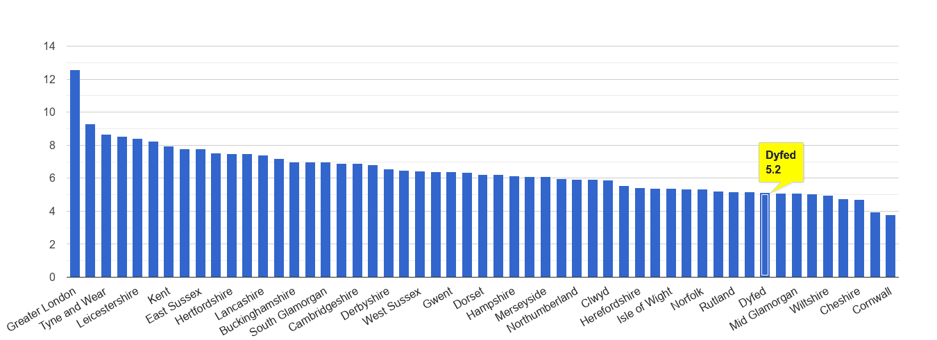 Dyfed other theft crime rate rank
