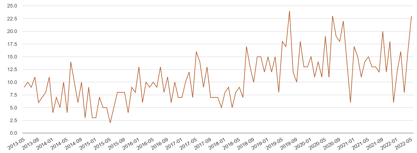 Dyfed possession of weapons crime volume