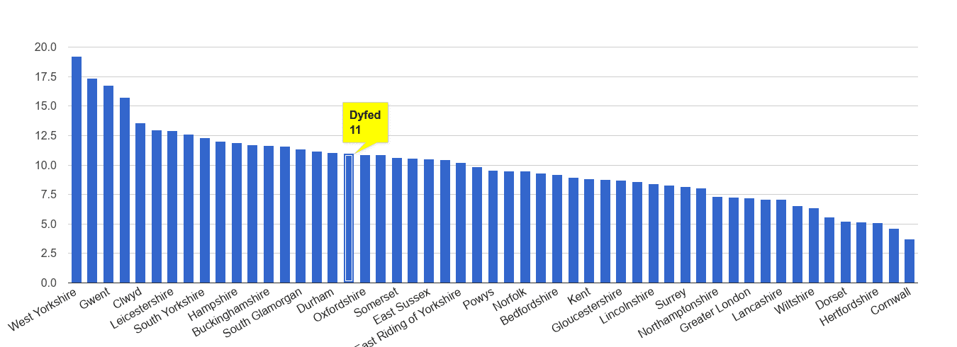 Dyfed public order crime rate rank