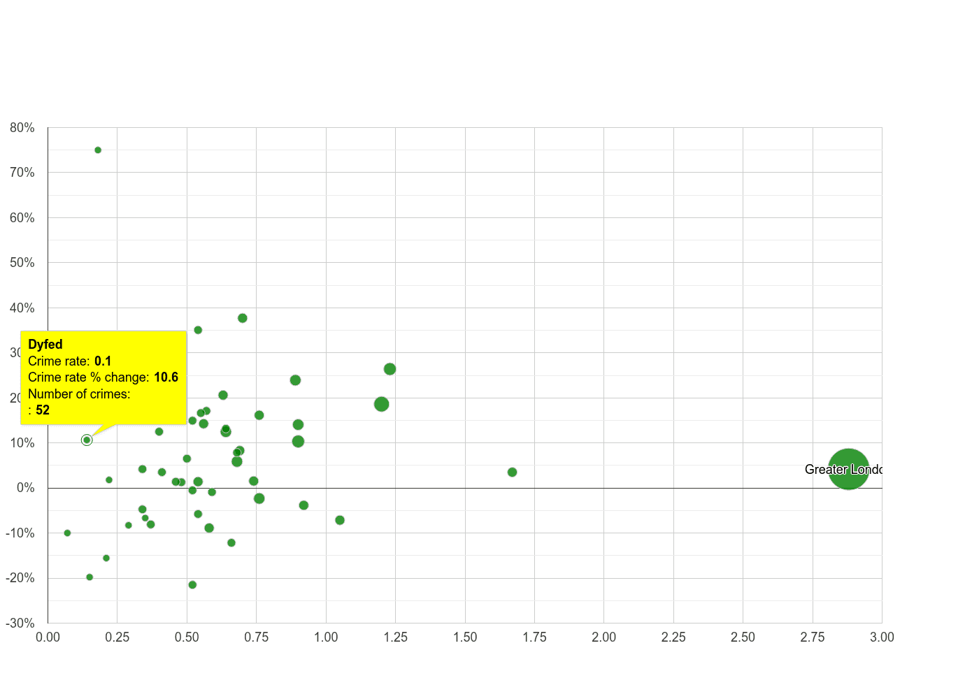 Dyfed robbery crime rate compared to other counties