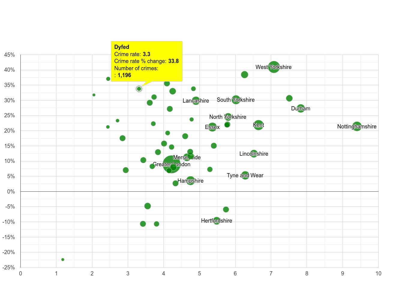 Dyfed shoplifting crime rate compared to other counties