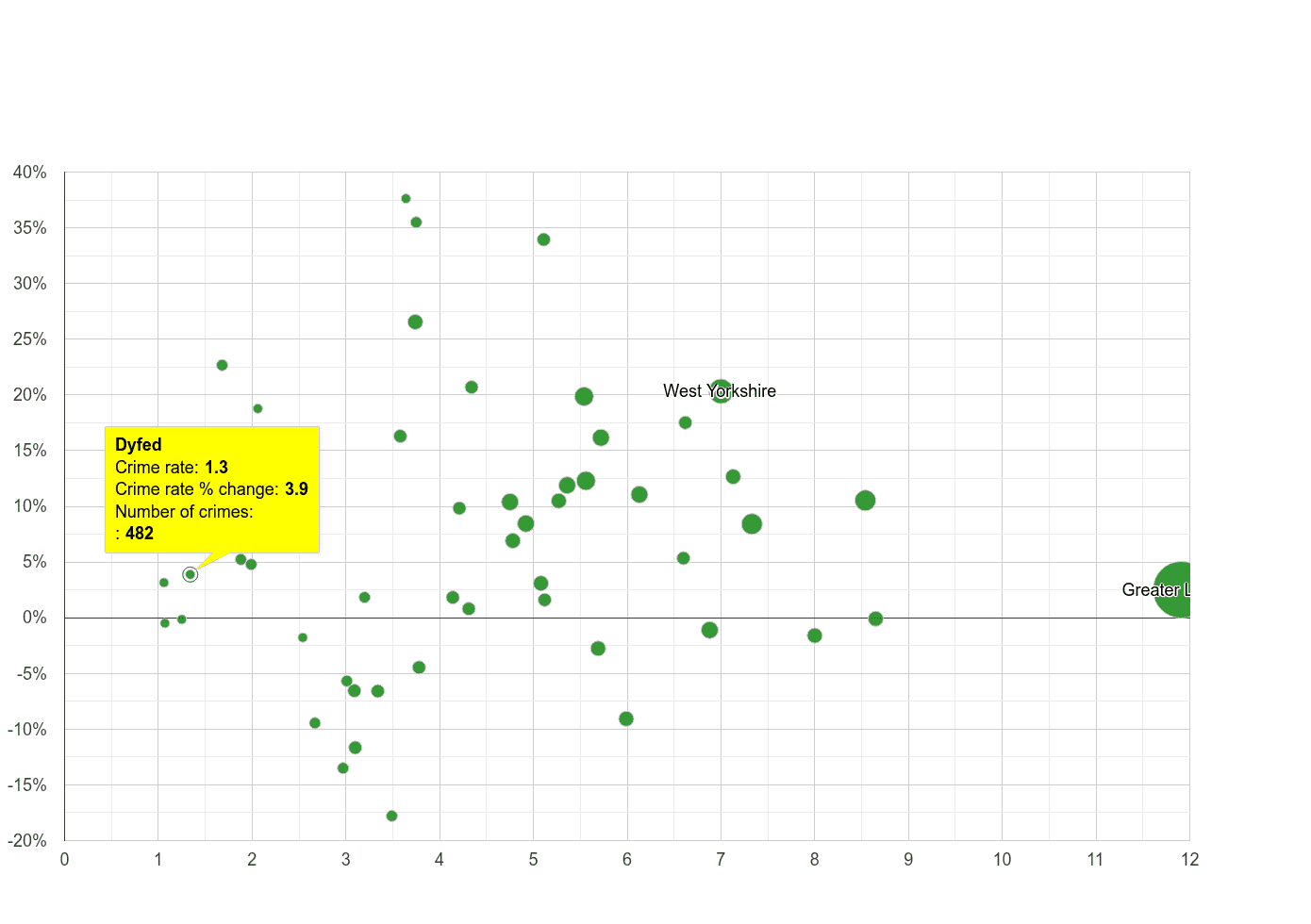 Dyfed vehicle crime rate compared to other counties